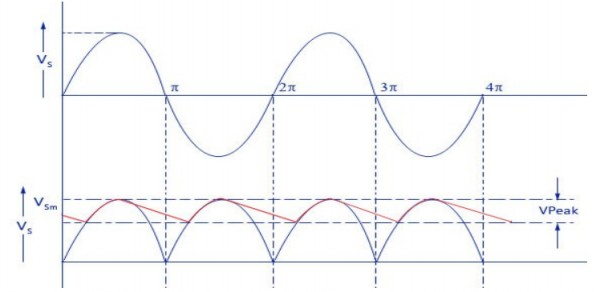 Draw the circuit diagram of bridge rectifier with π filter ...